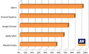 AV-Comparatives phishingsites onderzoek