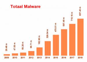 Totaal Malware toename 10 jaar